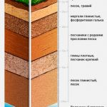 Гидрогеологическое заключение на скважину в Краснодаре